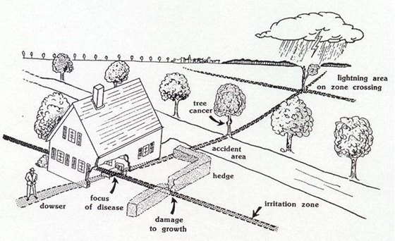 Various effects of geopathic stress of underground water veins as illustrated by Dr. Joseph Kopp.